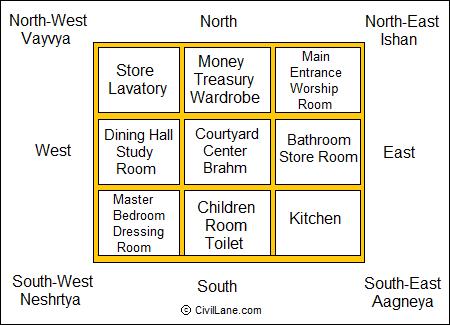 वास्तुशास्त्र दिशा योजना