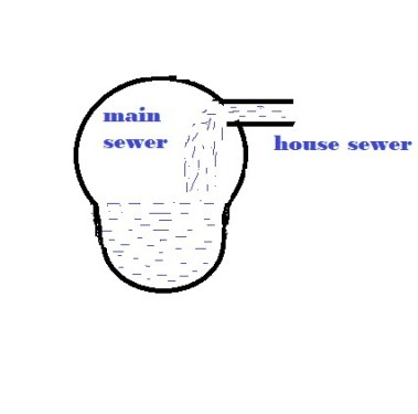 16 Municipal Rules Regulation For House Sewer Connection with The Street Main Sewer