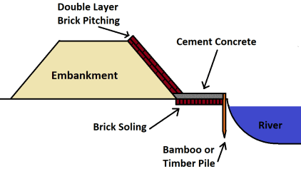 Methods of River Bank Protection - Brick Pitching method