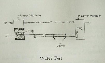 Water Test of Sewer pipe joints