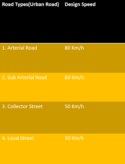 Recommended Design Speed on Urban Roads