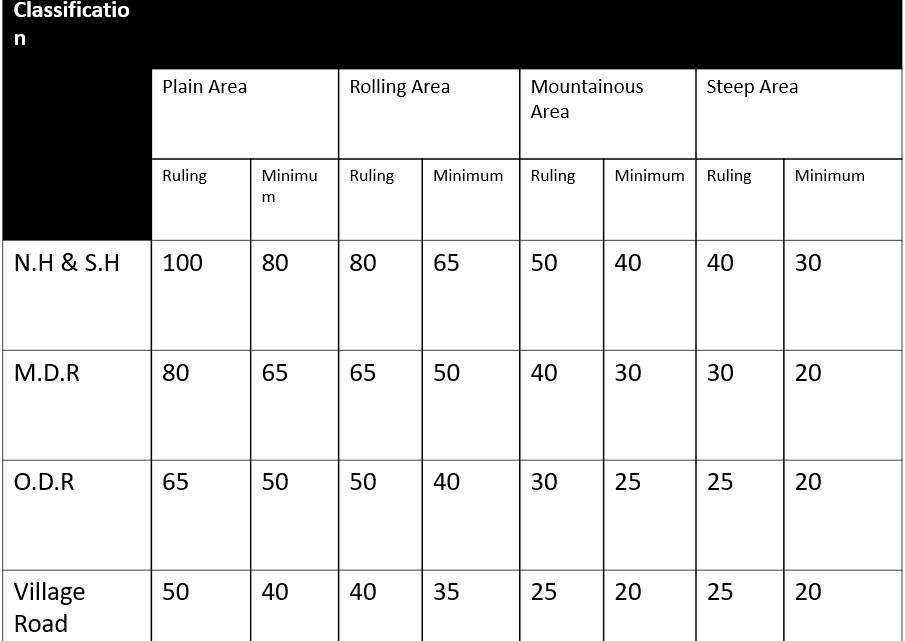 Recommended Design Speed On Rural Roads as Per I.R.C