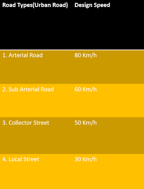Recommended Design Speed on Urban Road