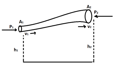 10 Assumption of Bernoulli's Theorem