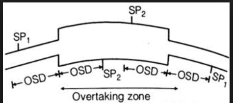 Overtaking Zone || Highway Engineering