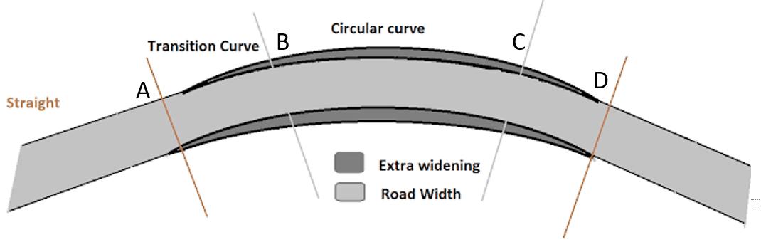 Method of Providing Extra Widening