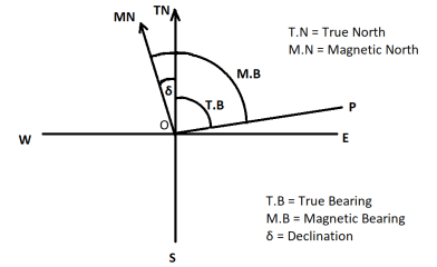 How To Calculate True Bearing From Magnetic Bearing - || Rules and Example||