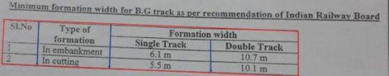 5 Major Cross Sectional Elements of a Railway Track
