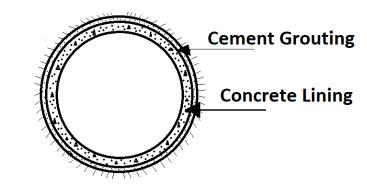 Circular Shaped Tunnels