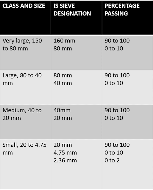 Sizes Of Coarse Aggregates For Mass Concrete as Per IS:383