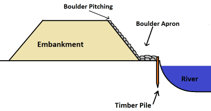 Methods of River Bank Protection- Boulder Pitching method