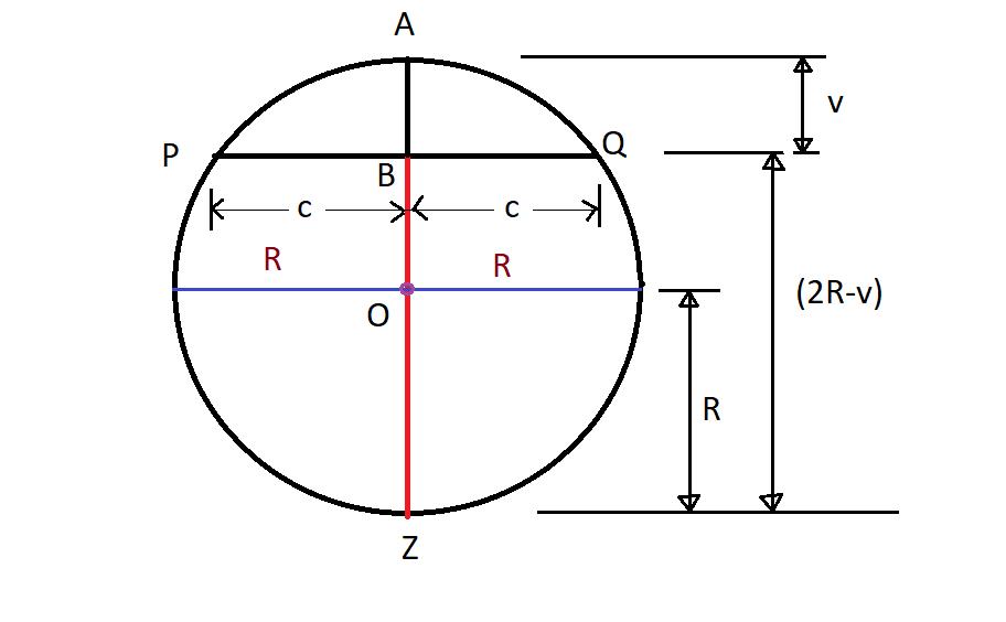 Bending of Rails on Curves