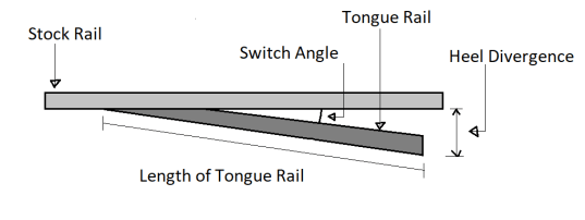 Switch angle in Railway