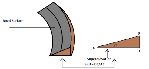 Maximum And Minimum SuperElevation As Per I.R.C