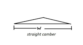 Sloped or Straight camber