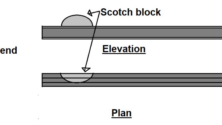 Scotch Blocks in Railway