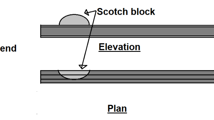 Scotch Blocks in Railway