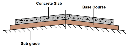 Rigid Pavements: A typical Cross Section of Rigid Pavement