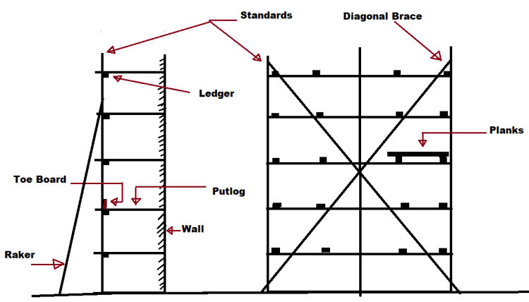 Different Component Parts of a Scaffolding