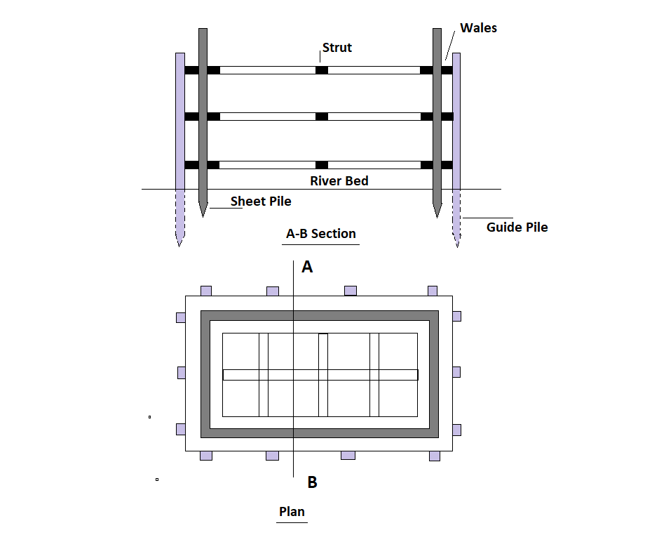 Single-Walled Cofferdam - Plan and Section Views