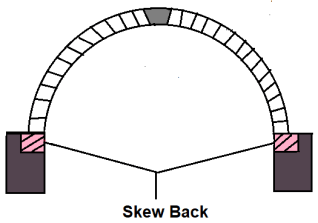 Different Component Parts of an Arch - #11.  Skew Back