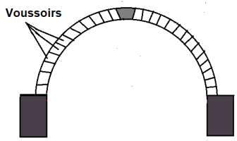 Different Component Parts of an Arch - #9. Voussoirs