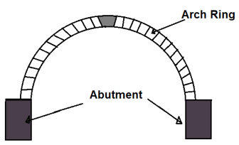 Different Component Parts of an Arch - #3. Arch Ring