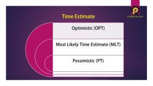 Differentiate between Optimistic Time Estimate and Pessimistic Time Estimate ?