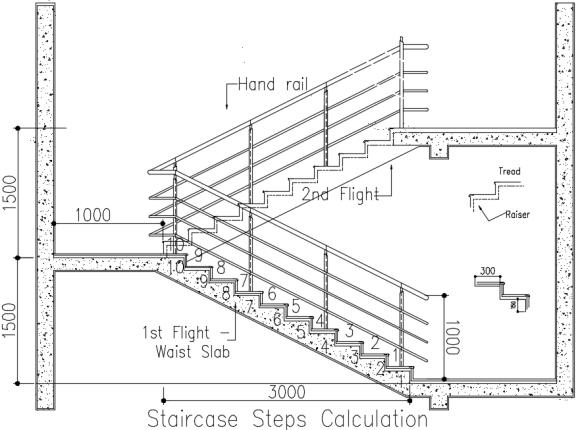 staircase calculation formula