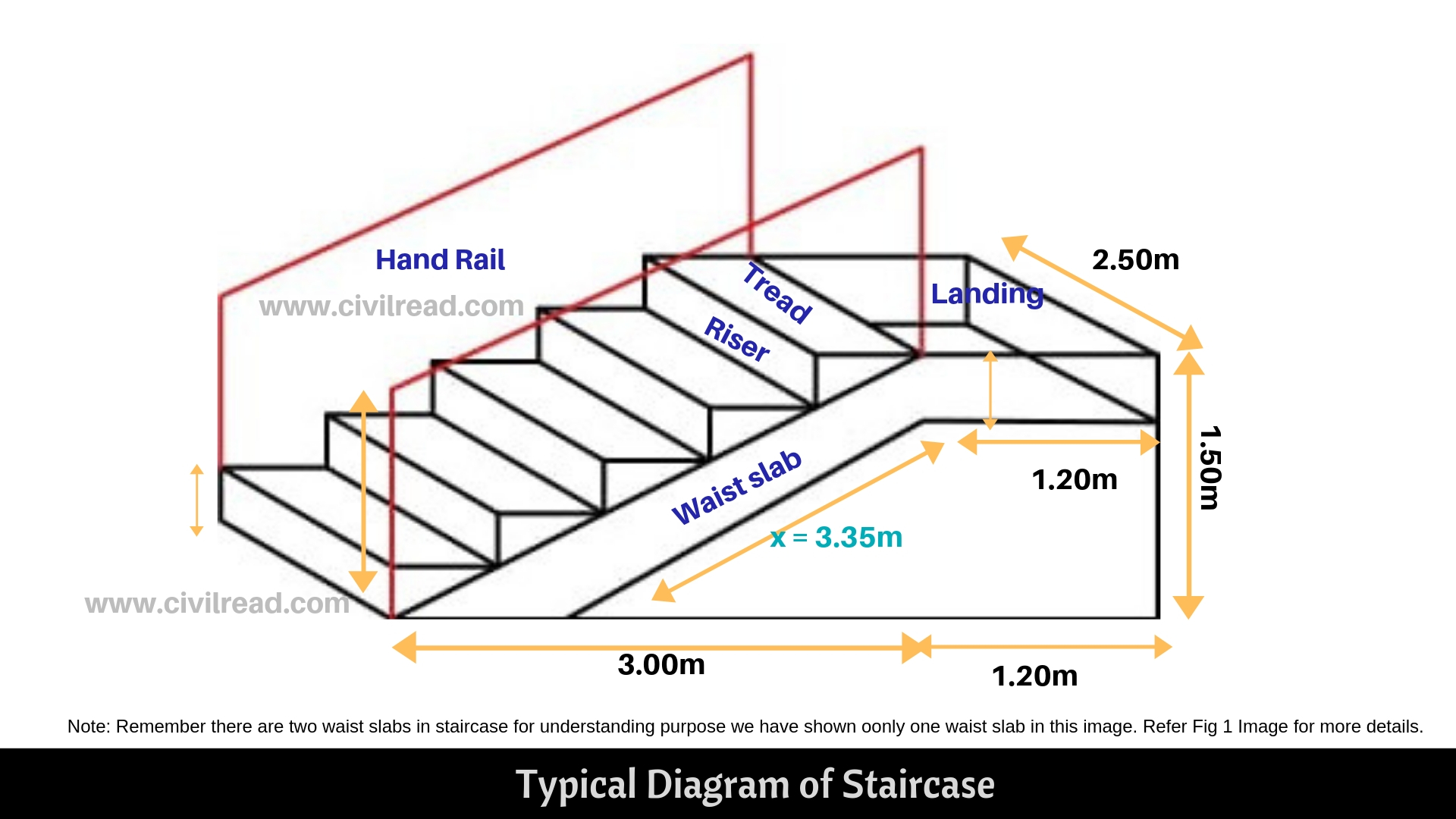 Estimation Of Shuttering Required For The Construction Of Staircase