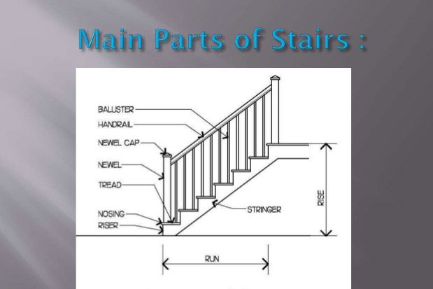Components Or Parts Of A Staircase And Stair And Their Design