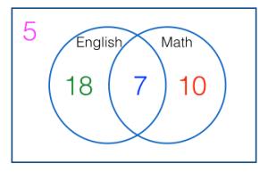 How to Solve Venn Diagram Problems Part 1