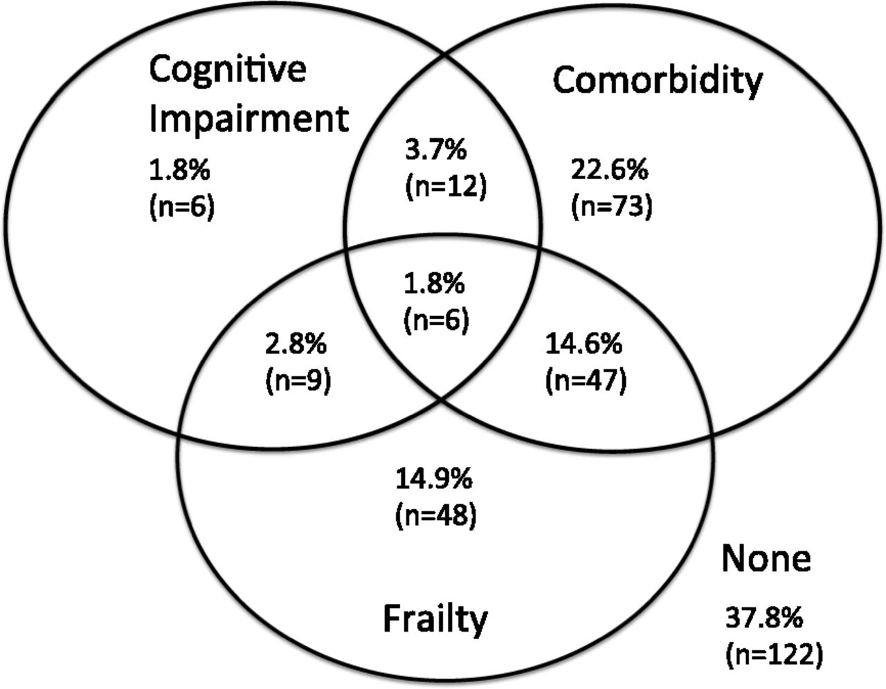 Frailty And Cognitive Function In Incident Hemodialysis