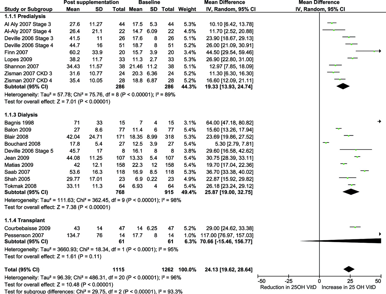 Vitamin D Supplementation In Chronic Kidney Disease A Systematic Review And Metaysis Of