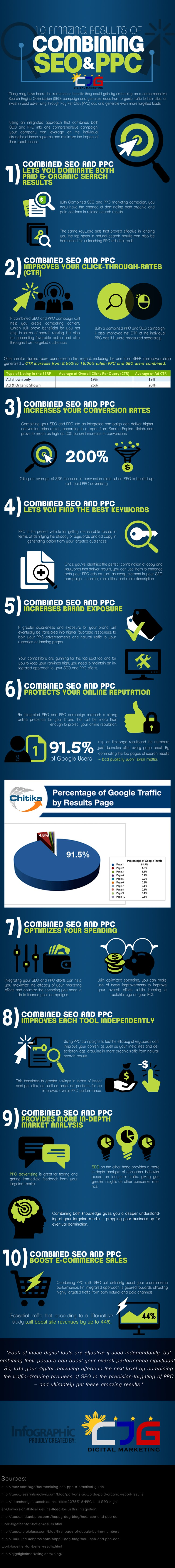 10-Amazing-Results-of-Combining-SEO-AND-PPC