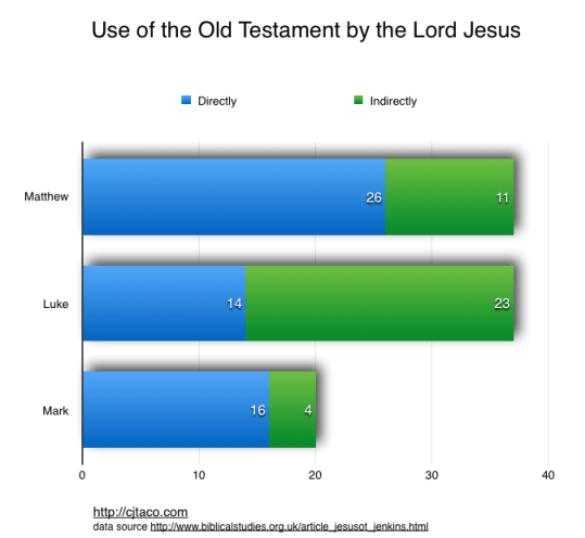 use of the OT by the Lord Jesus