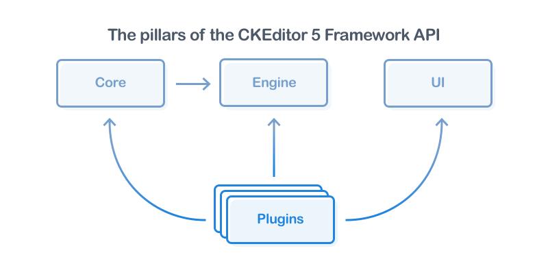 Rich Text Editor Framework   Framebob org