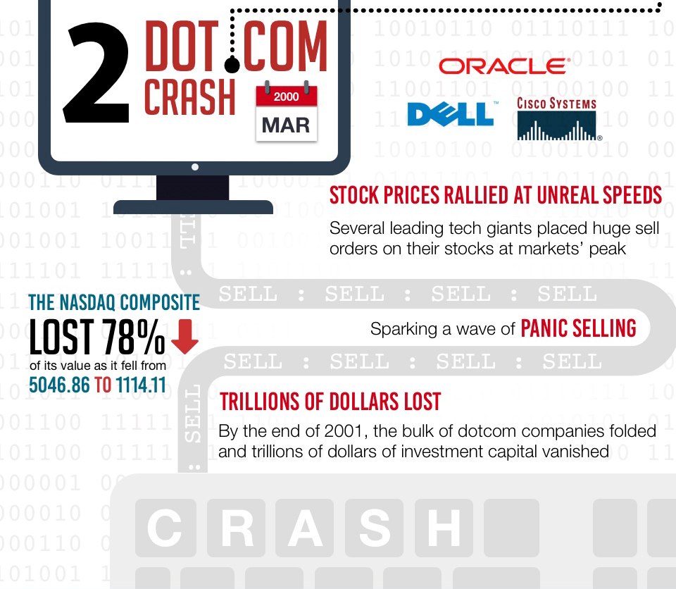 blackswan-call-levels-infographic_dotcom_crash