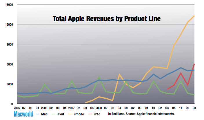 Macworld revenue lines
