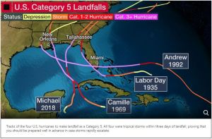 Hurricane Preparedness US category 5 landfalls map