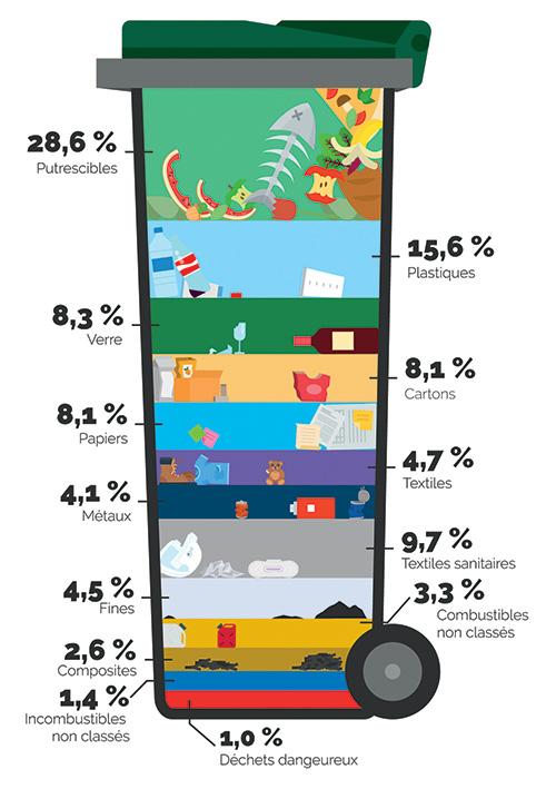 Le contenu de nos poubelles en France