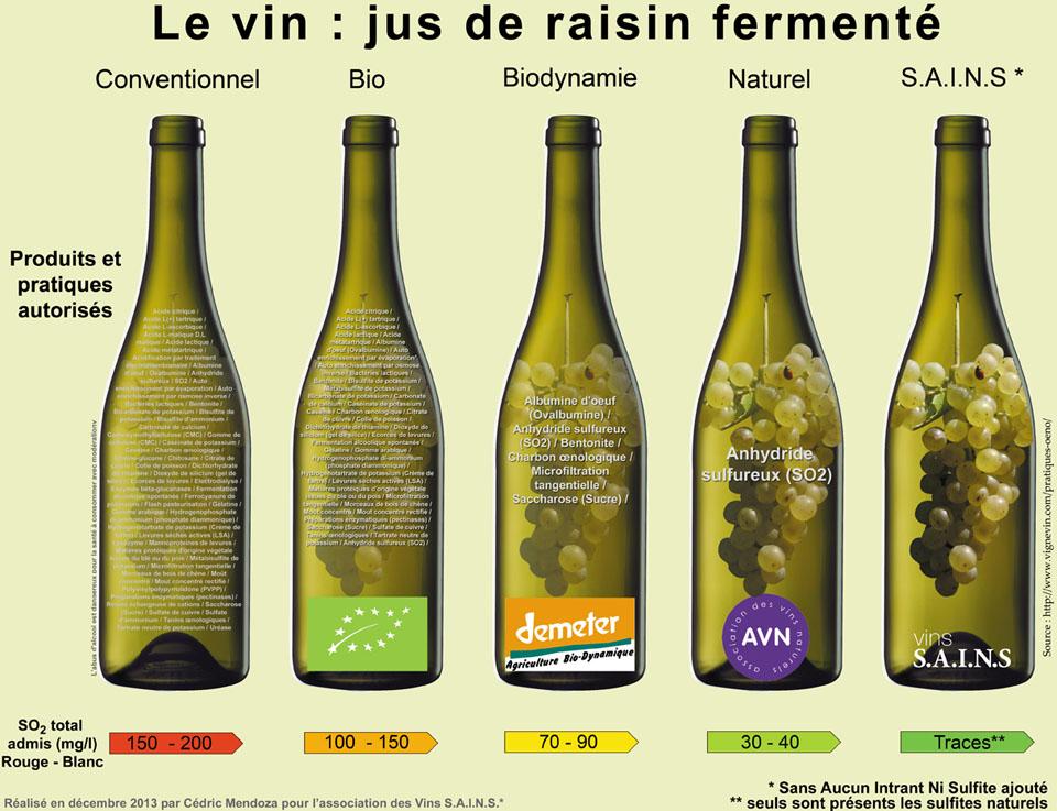 Tableau comparatif des taux de sulfites entre les vins