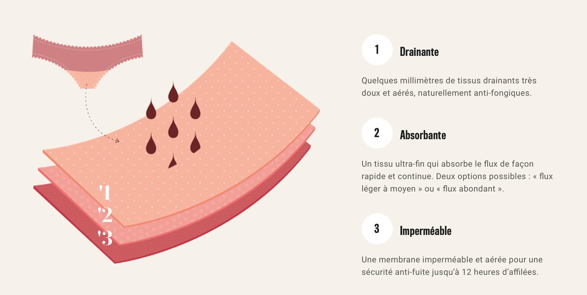 Les différentes couches qui composent les culottes menstruelles