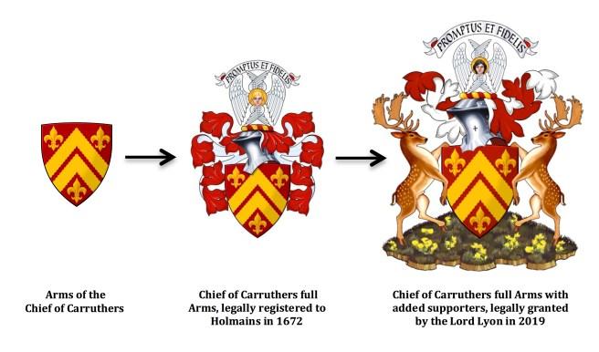Progression of chiefs arms 2019.jpg