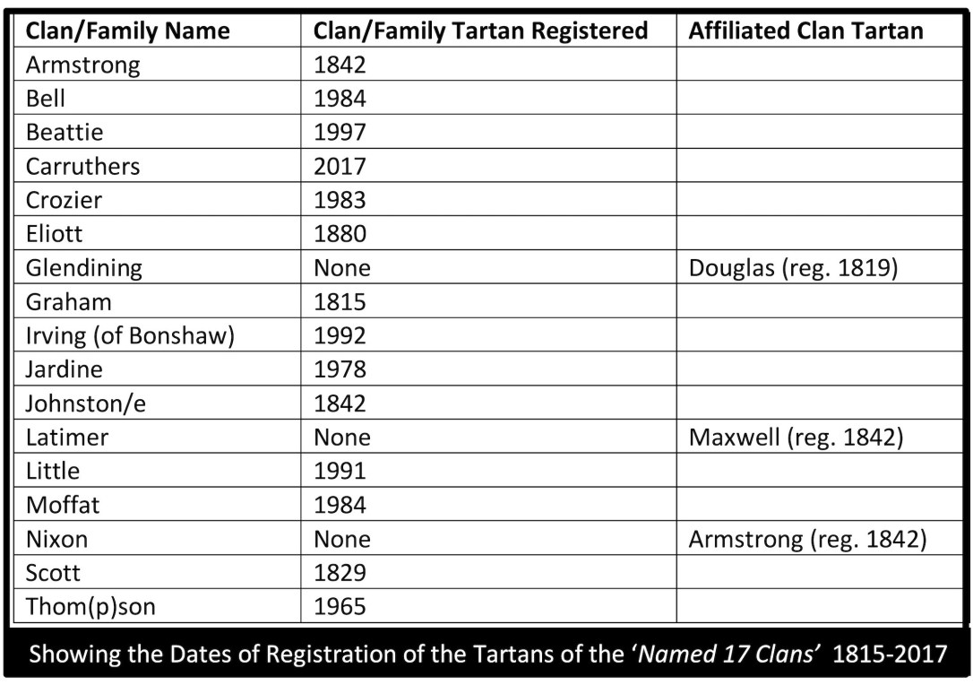 17 Clan tartan reg dates .jpeg