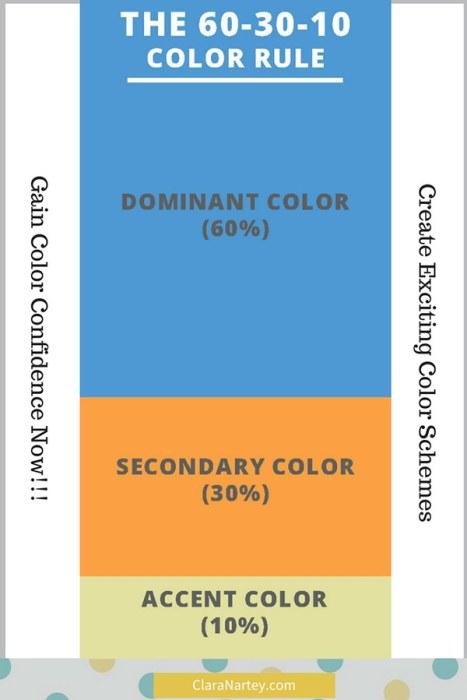 60-30-10 Color Rule | Gain Color Confidence | Create Exciting Color Schemes | Design Principles