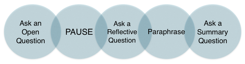 An Introvert's Guide to Asking Probing Questions
