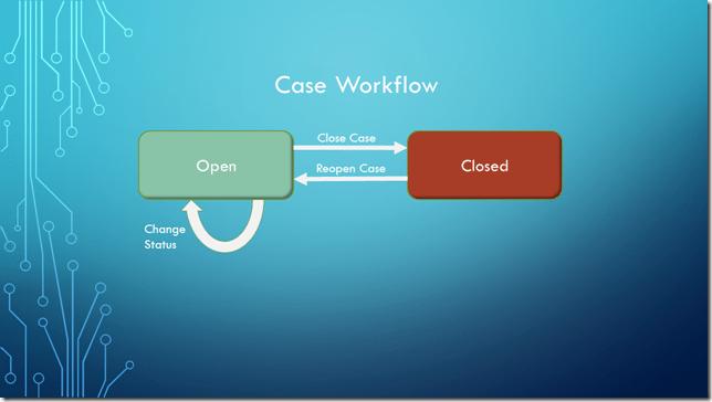Case Workflow