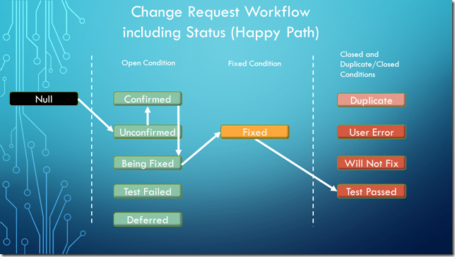 Change Request Workflow including Status (Happy Path)