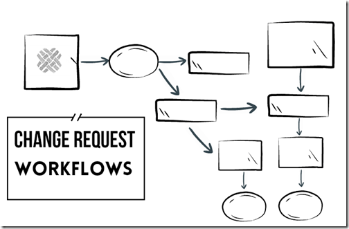 change request workflows